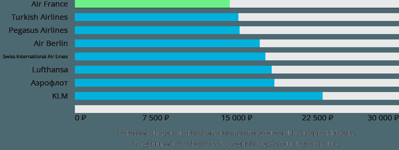 Динамика цен в зависимости от авиакомпании, совершающей перелет из Нюрнберга в Москву