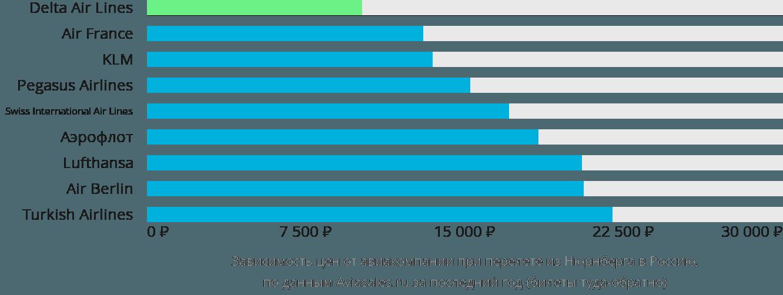 Динамика цен в зависимости от авиакомпании, совершающей перелет из Нюрнберга в Россию