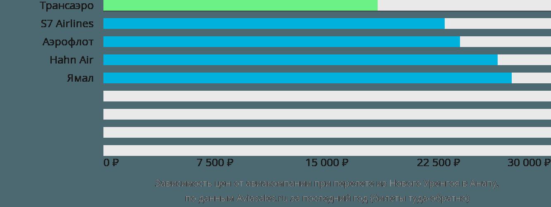 Динамика цен в зависимости от авиакомпании, совершающей перелет из Нового Уренгоя в Анапу