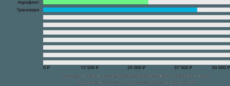 Динамика цен в зависимости от авиакомпании, совершающей перелет из Нового Уренгоя в Анталью