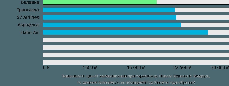 Динамика цен в зависимости от авиакомпании, совершающей перелёт из Нового Уренгоя в Беларусь