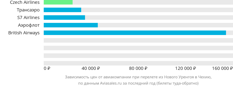Динамика цен в зависимости от авиакомпании, совершающей перелёт из Нового Уренгоя в Чехию