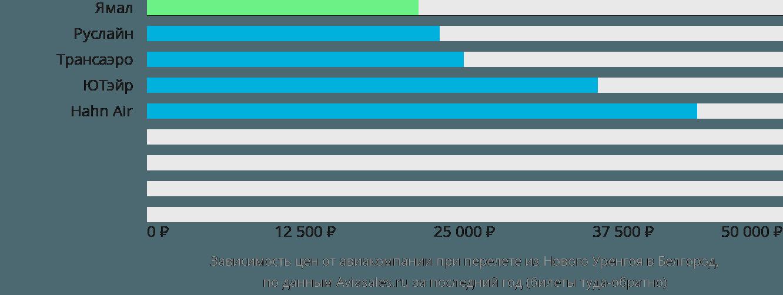 Динамика цен в зависимости от авиакомпании, совершающей перелет из Нового Уренгоя в Белгород