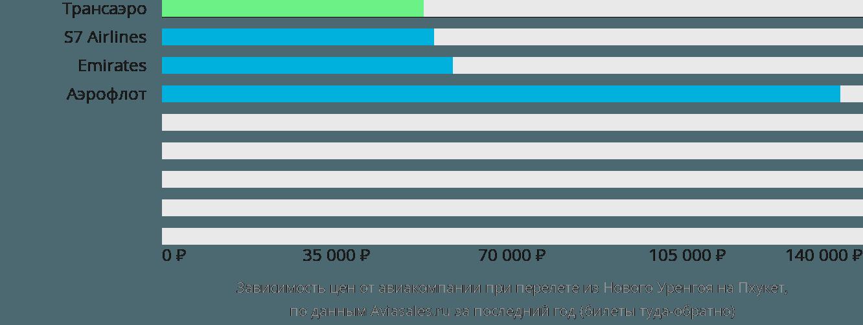 Динамика цен в зависимости от авиакомпании, совершающей перелет из Нового Уренгоя на Пхукет