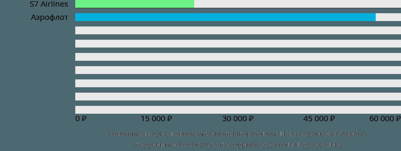 Динамика цен в зависимости от авиакомпании, совершающей перелет из Нового Уренгоя в Ларнаку