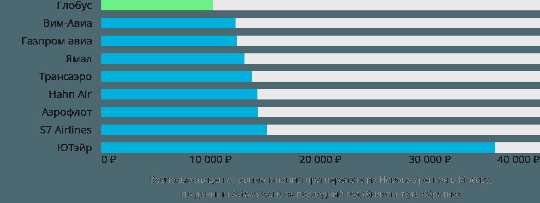 Динамика цен в зависимости от авиакомпании, совершающей перелет из Нового Уренгоя в Москву