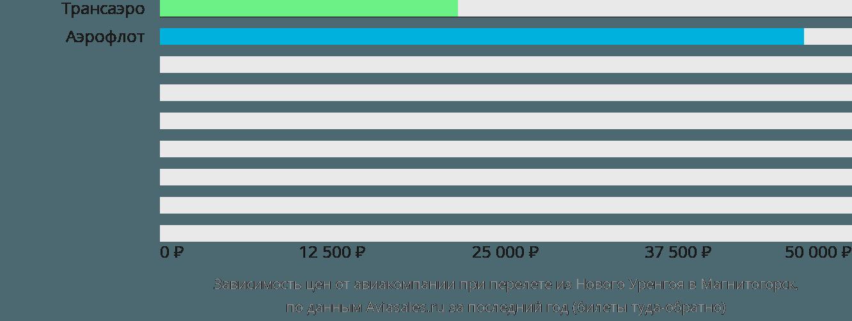 Динамика цен в зависимости от авиакомпании, совершающей перелет из Нового Уренгоя в Магнитогорск