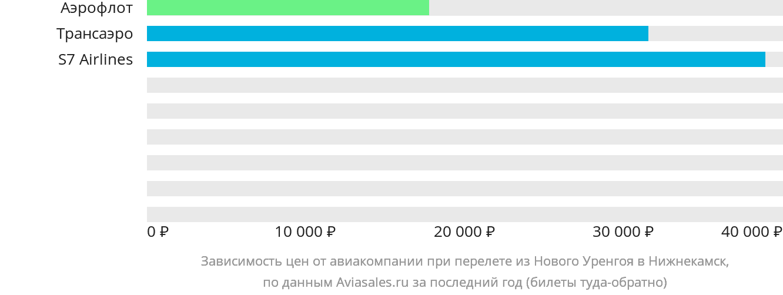 Динамика цен в зависимости от авиакомпании, совершающей перелет из Нового Уренгоя в Нижнекамск