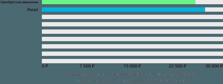 Динамика цен в зависимости от авиакомпании, совершающей перелет из Нового Уренгоя в Орск