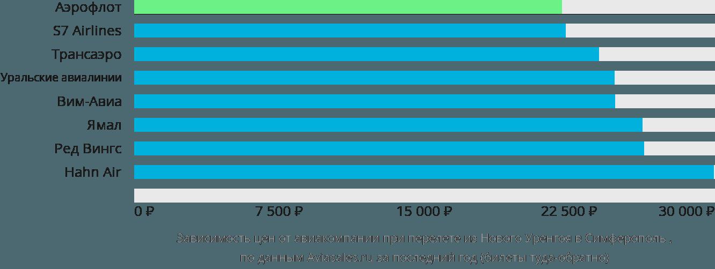 Динамика цен в зависимости от авиакомпании, совершающей перелет из Нового Уренгоя в Симферополь