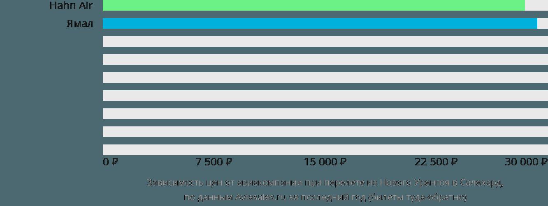 Динамика цен в зависимости от авиакомпании, совершающей перелет из Нового Уренгоя в Салехард