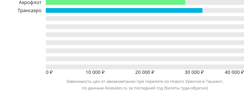 Динамика цен в зависимости от авиакомпании, совершающей перелет из Нового Уренгоя в Ташкент