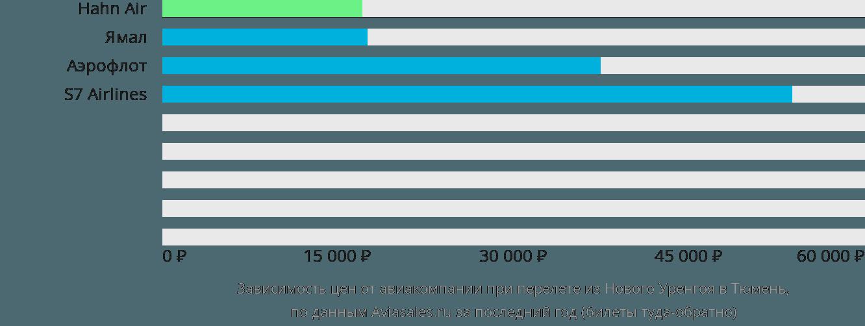 Динамика цен в зависимости от авиакомпании, совершающей перелет из Нового Уренгоя в Тюмень