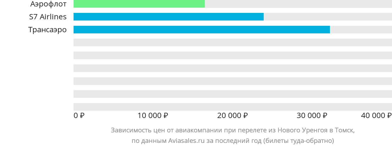 Динамика цен в зависимости от авиакомпании, совершающей перелет из Нового Уренгоя в Томск