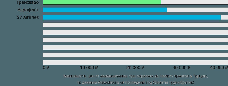 Динамика цен в зависимости от авиакомпании, совершающей перелёт из Нового Уренгоя в Турцию