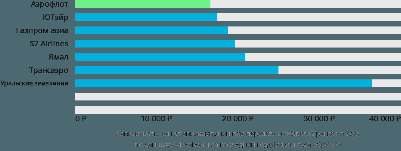 Динамика цен в зависимости от авиакомпании, совершающей перелет из Нового Уренгоя в Уфу
