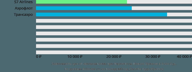 Динамика цен в зависимости от авиакомпании, совершающей перелет из Нового Уренгоя в Улан-Удэ