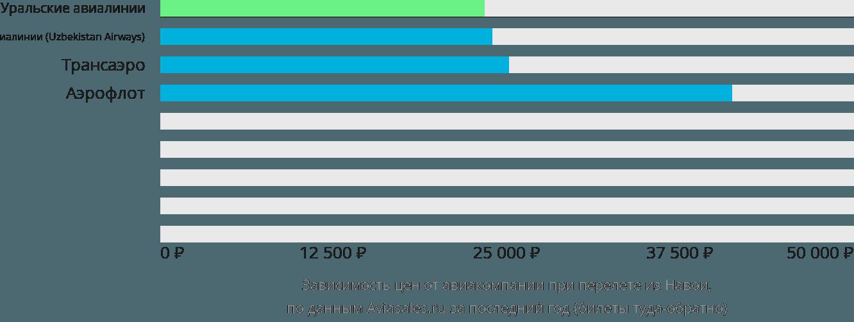 Динамика цен в зависимости от авиакомпании, совершающей перелет из Навои