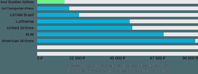 Динамика цен в зависимости от авиакомпании, совершающей перелет из Навегантиса