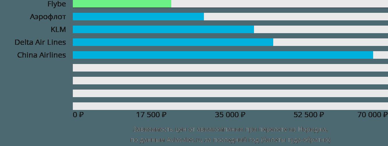 Динамика цен в зависимости от авиакомпании, совершающей перелет из Нориджа
