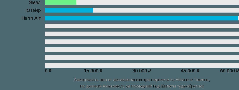 Динамика цен в зависимости от авиакомпании, совершающей перелет из Нягани в Тюмень