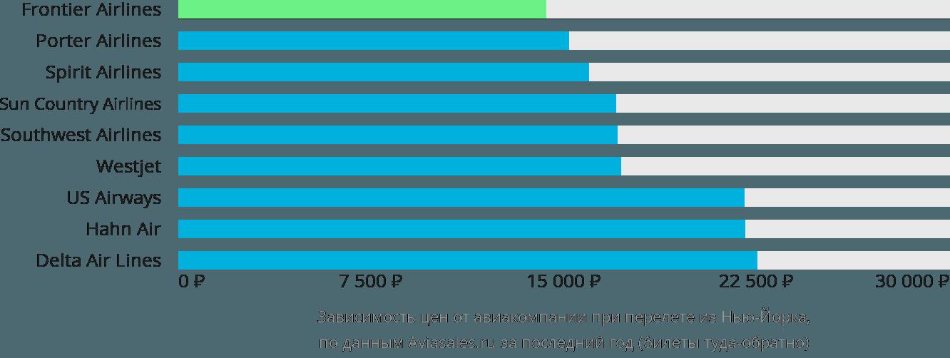 Динамика цен в зависимости от авиакомпании, совершающей перелет из Нью-Йорка