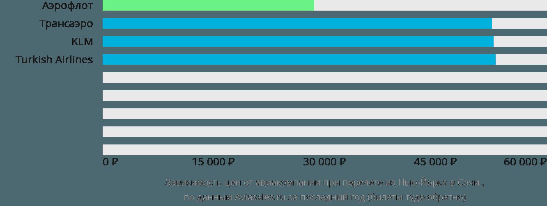 Динамика цен в зависимости от авиакомпании, совершающей перелет из Нью-Йорка в Сочи