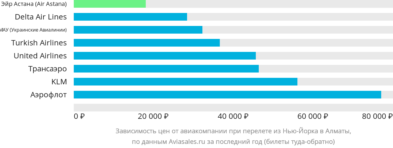 Динамика цен в зависимости от авиакомпании, совершающей перелет из Нью-Йорка в Алматы