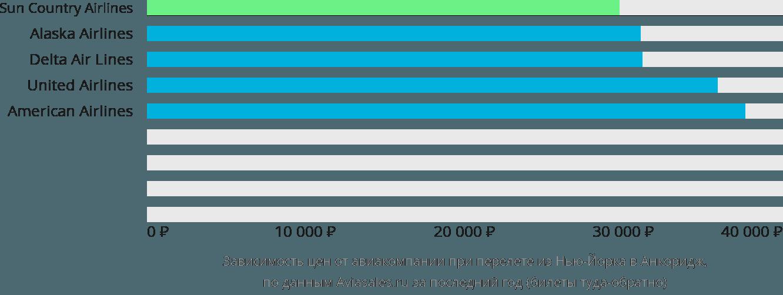 Динамика цен в зависимости от авиакомпании, совершающей перелет из Нью-Йорка в Анкоридж