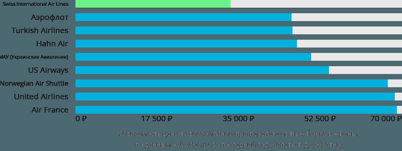 Динамика цен в зависимости от авиакомпании, совершающей перелет из Нью-Йорка в Афины