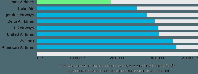 Динамика цен в зависимости от авиакомпании, совершающей перелет из Нью-Йорка в Арубу