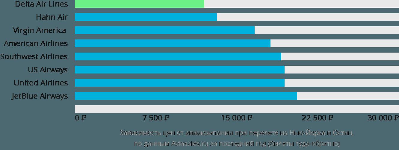 Динамика цен в зависимости от авиакомпании, совершающей перелет из Нью-Йорка в Остин
