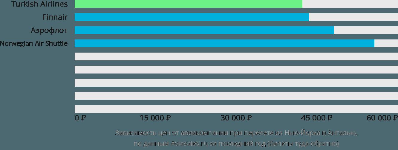 Динамика цен в зависимости от авиакомпании, совершающей перелет из Нью-Йорка в Анталью