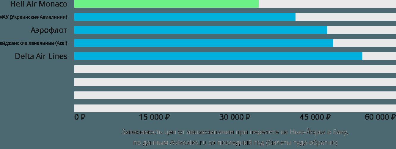 Динамика цен в зависимости от авиакомпании, совершающей перелет из Нью-Йорка в Баку