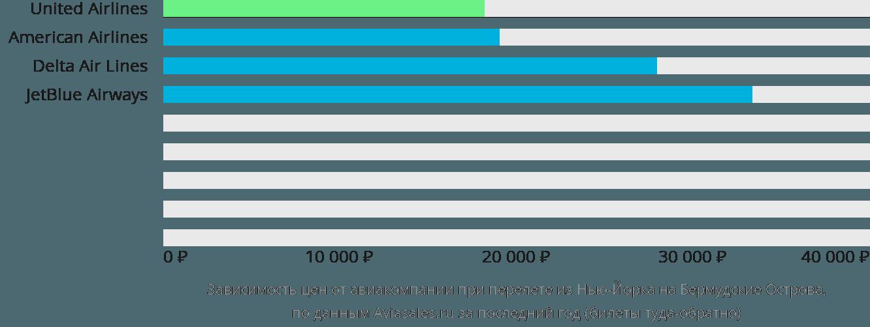 Динамика цен в зависимости от авиакомпании, совершающей перелет из Нью-Йорка на Бермудские Острова