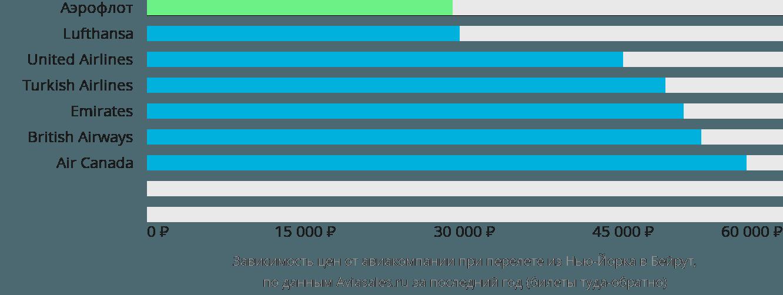 Динамика цен в зависимости от авиакомпании, совершающей перелет из Нью-Йорка в Бейрут