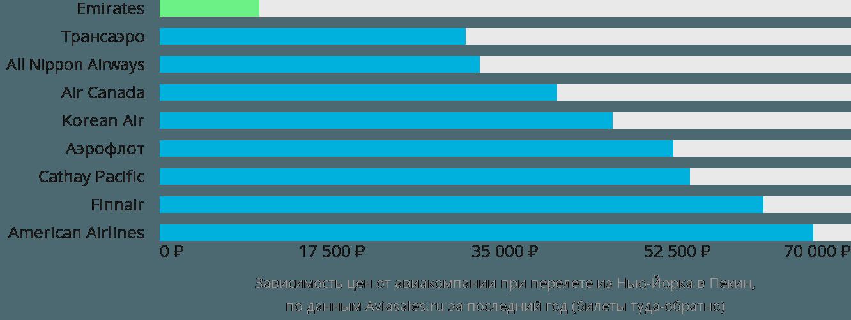 Динамика цен в зависимости от авиакомпании, совершающей перелет из Нью-Йорка в Пекин