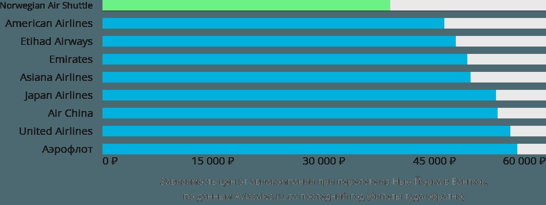 Динамика цен в зависимости от авиакомпании, совершающей перелет из Нью-Йорка в Бангкок