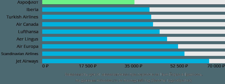 Динамика цен в зависимости от авиакомпании, совершающей перелет из Нью-Йорка в Брюссель