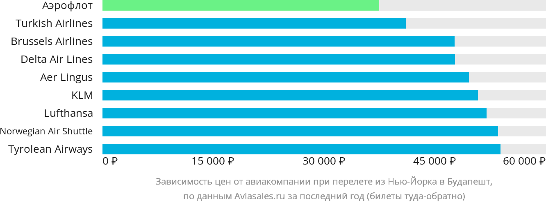 Динамика цен в зависимости от авиакомпании, совершающей перелет из Нью-Йорка в Будапешт