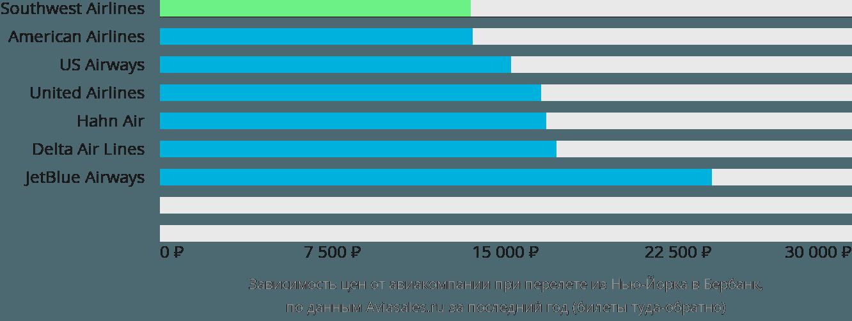 Динамика цен в зависимости от авиакомпании, совершающей перелет из Нью-Йорка в Бербанк