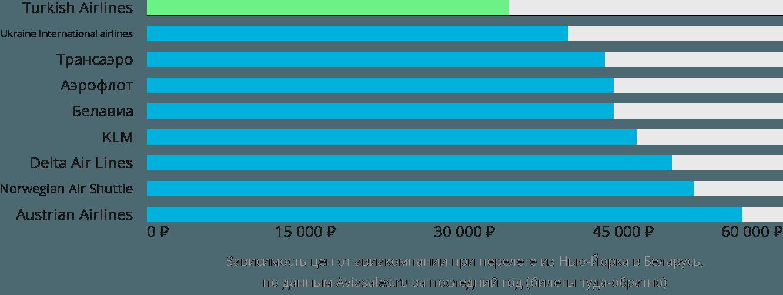 Динамика цен в зависимости от авиакомпании, совершающей перелет из Нью-Йорка в Беларусь