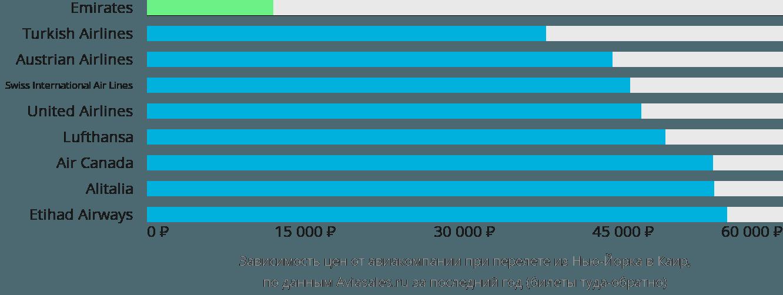 Динамика цен в зависимости от авиакомпании, совершающей перелет из Нью-Йорка в Каир