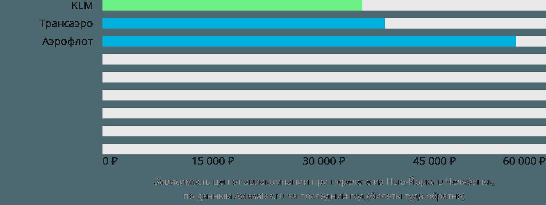 Динамика цен в зависимости от авиакомпании, совершающей перелет из Нью-Йорка в Челябинск