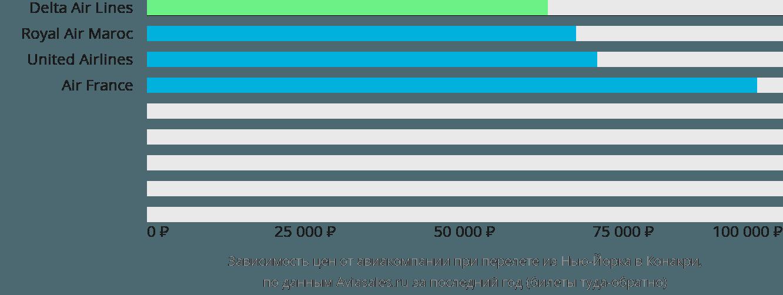 Динамика цен в зависимости от авиакомпании, совершающей перелет из Нью-Йорка в Конакри