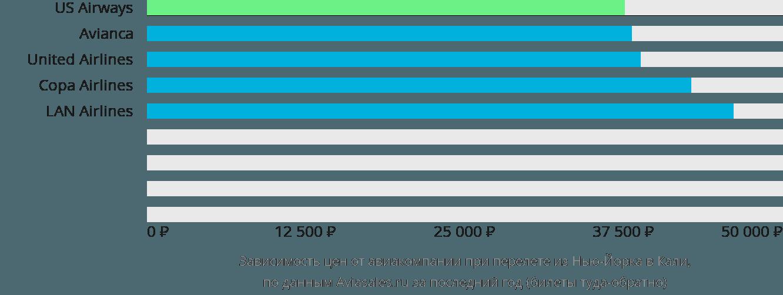 Динамика цен в зависимости от авиакомпании, совершающей перелет из Нью-Йорка в Кали
