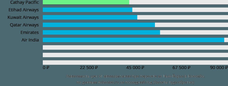 Динамика цен в зависимости от авиакомпании, совершающей перелет из Нью-Йорка в Коломбо