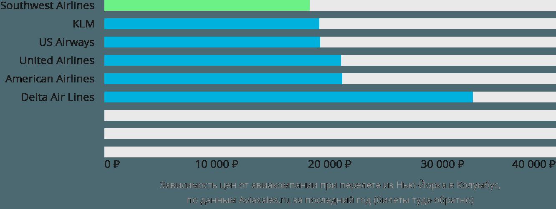 Динамика цен в зависимости от авиакомпании, совершающей перелет из Нью-Йорка в Колумбус