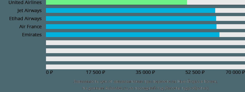 Динамика цен в зависимости от авиакомпании, совершающей перелет из Нью-Йорка в Кочин