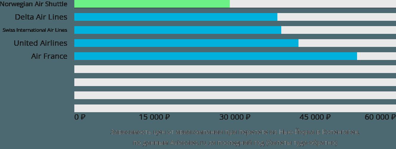 Динамика цен в зависимости от авиакомпании, совершающей перелет из Нью-Йорка в Копенгаген